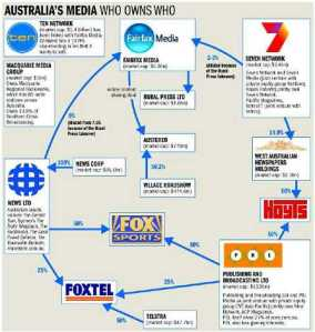 media who owns who