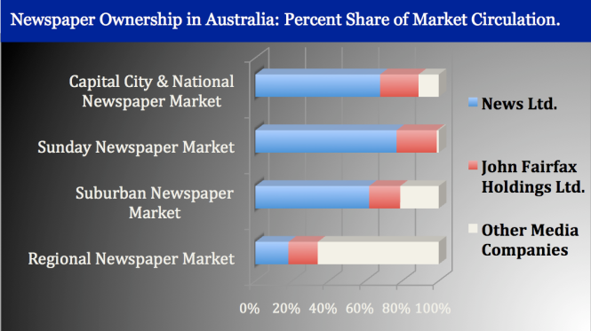 Results of dominant ownership lying in the hands of one company, in this case News Ltd owned by News Corp means that mass communication through this Media group has secured 63% of the circulation for Capital City and the National Newspaper Markets.